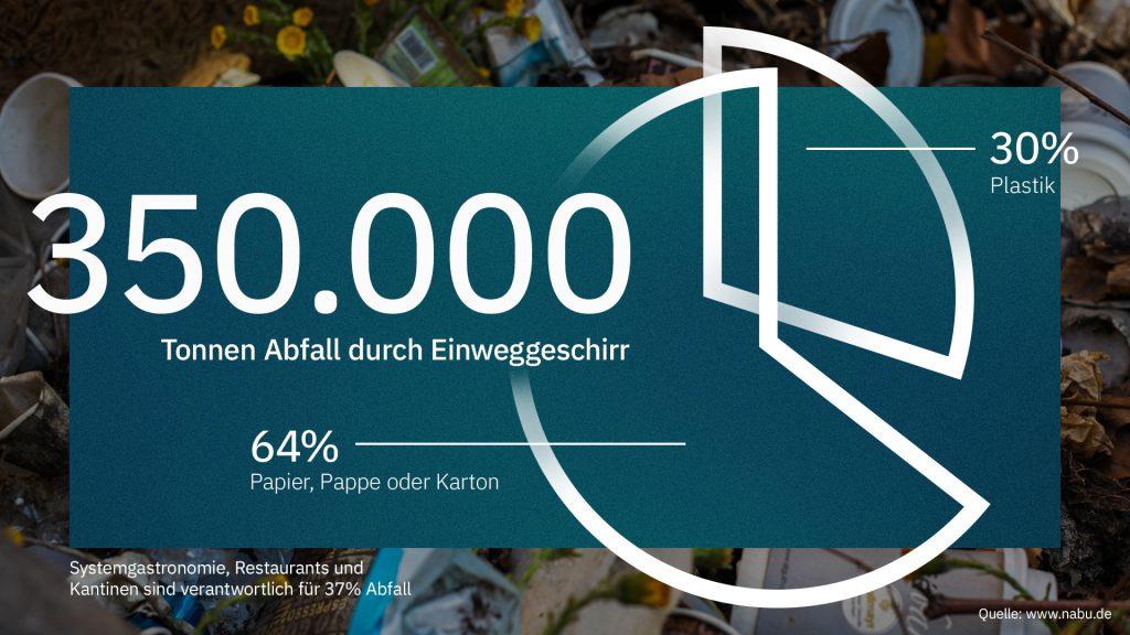 350.000 Tonnen Abfall fallen durch Einweggeschirr jährlich an laut NABU. Mehrwegpflicht.